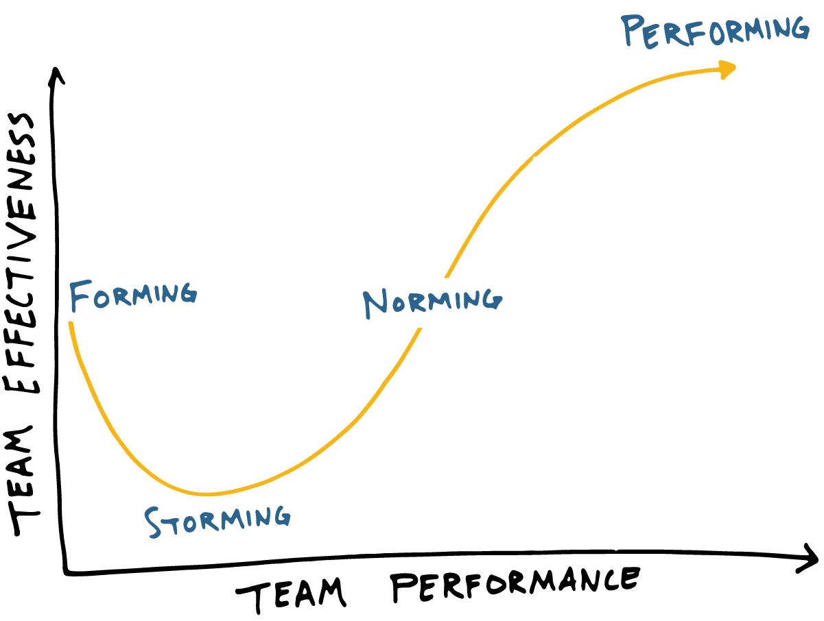 Five stages of team development of Bruce Tuckman